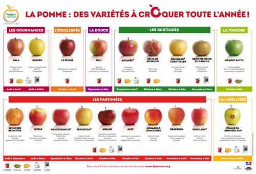 Les pommes tableau vari tal - Tableau pomme de terre varietes ...
